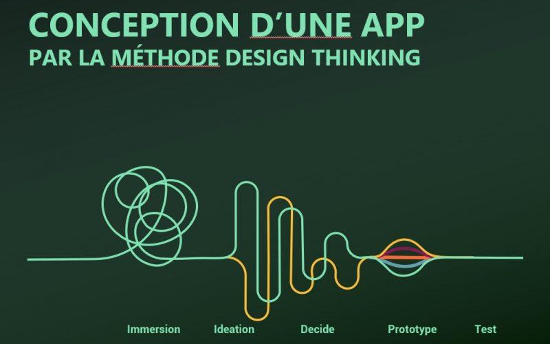Création du prototype d'une application mobile en 48 heures grâce au Design Thinking