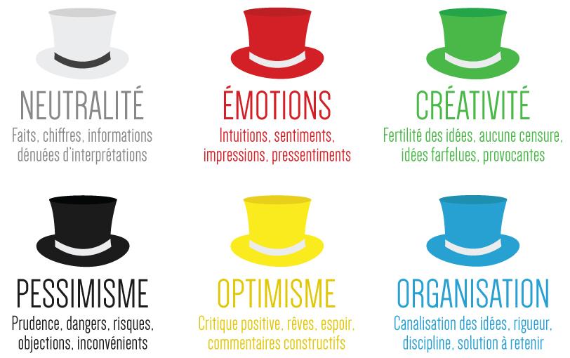 idéation : les 6 chapeaux de Bono