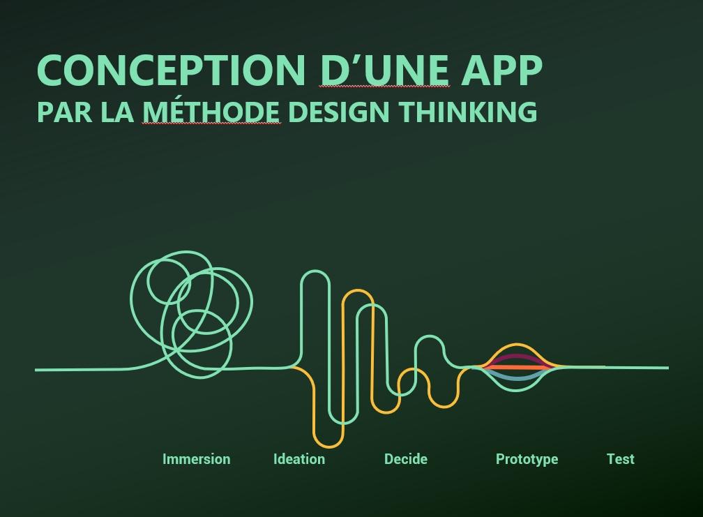 Application mobile : Conception par le Design Thinking